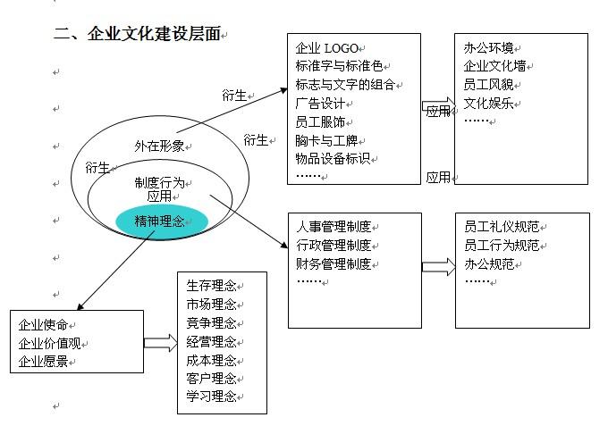 三,企业文化建设步骤